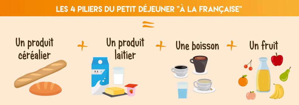 4 piliers du petit-déjeuner à la française